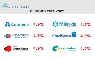 Todas las Isapres abiertas aplicarán alzas en sus planes de salud para el periodo 2020 – 2021